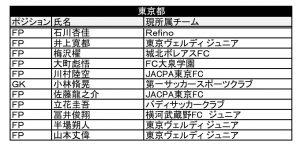 U12 メンバー トレセン ナショナル 「2018ナショナルトレセンU